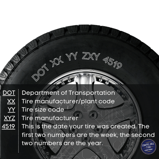 Tire Identification Number and what each part stands for, including the tire age